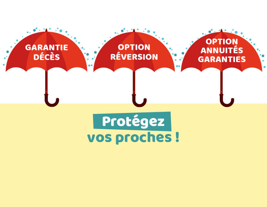 Garantie décès Option réversion Option annuités garanties